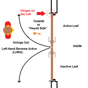 Double Doors Left Hand Reverse Active LHRA Swing