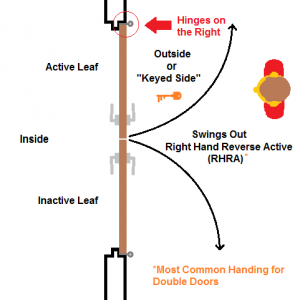 Double Doors Right Hand Reverse Active RHRA Swing