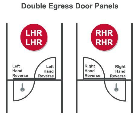 Double Doors Active Leaf Vs Inactive Leaf Beacon