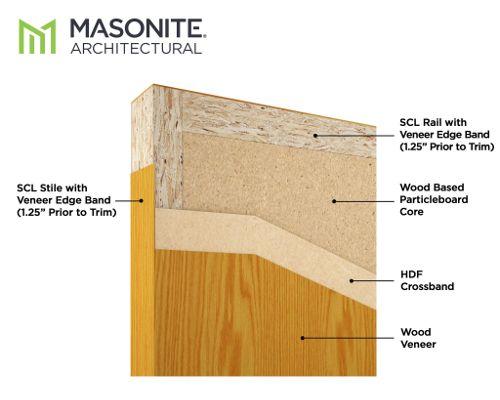 4 Wood Door Core Types Beacon