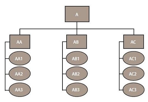 Keying System