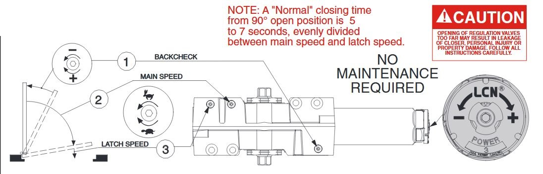 How To Make Door Closer Adjustments Beacon