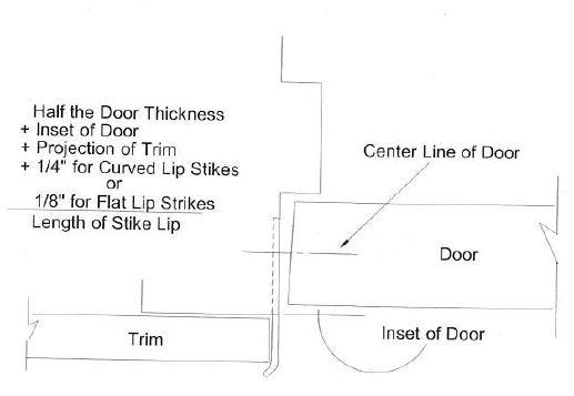 Strike Plate Lip Length Formula