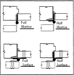 Continuous Hinges Mounting Options