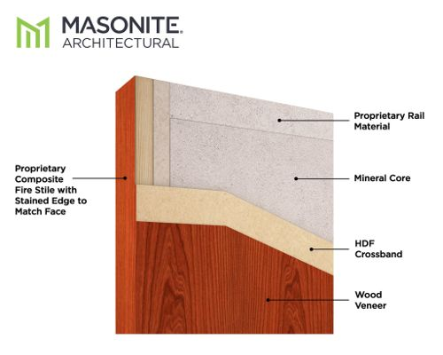 masonite mineral core